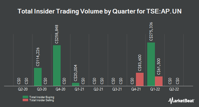 Insider Buying and Selling by Quarter for Allied Properties Real Estate Investment (TSE:AP.UN)