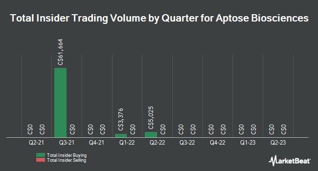 Insider Trades by Quarter for Aptose Biosciences (TSE:APS)