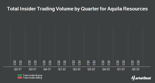 Insider Trading History for Aquila Resources (TSE:AQA)