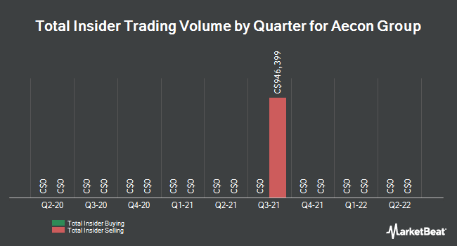 Insider Trades by Quarter for Aecon Group (TSE:ARE)