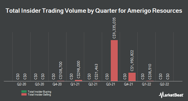 Insider Trading History for Amerigo Resources (TSE:ARG)
