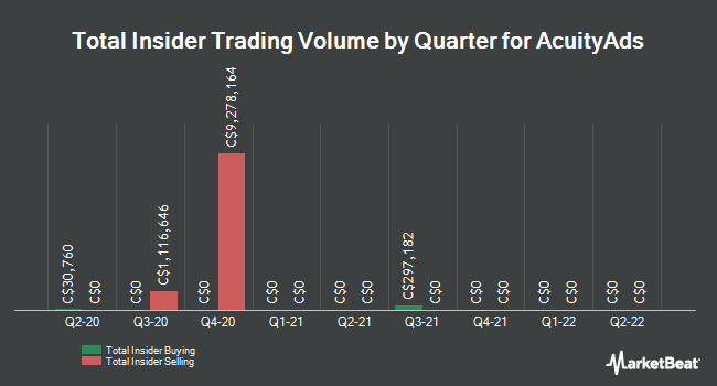 Insider Trades by Quarter for Atlantic Power Corp (TSE:AT)
