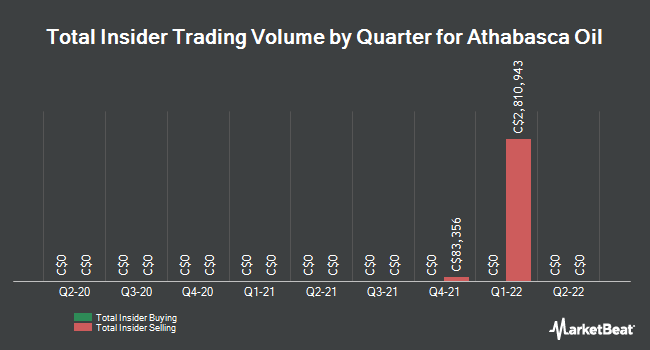 Insider Trades by Quarter for Athabasca Oil Corp (TSE:ATH)