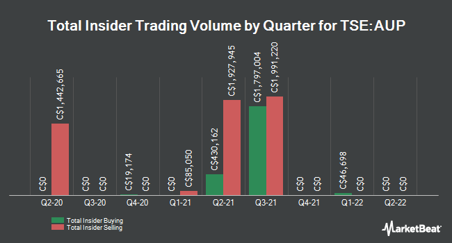 Insider Buying and Selling by Quarter for Aurinia Pharmaceuticals (TSE:AUP)