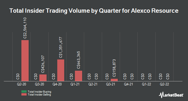 Insider Trades by Quarter for Alexco Resource (TSE:AXR)