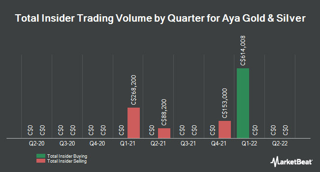 Insider Trades by Quarter for Stars Group (TSE:AYA)