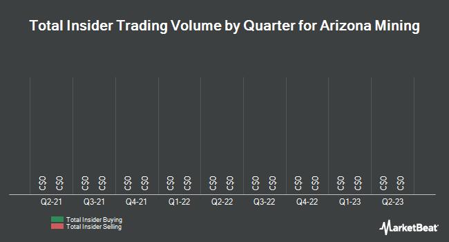 Insider Trades by Quarter for Arizona Mining (TSE:AZ)