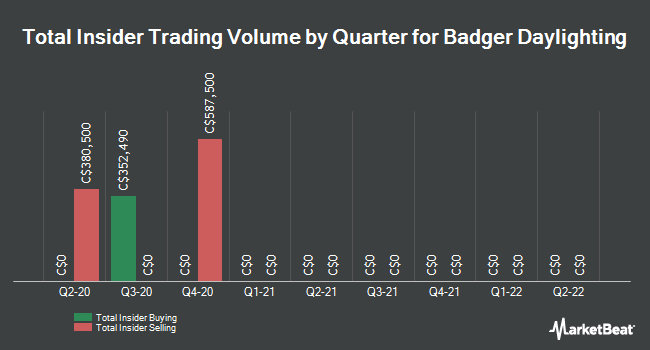 Insider Trades by Quarter for Badger Daylighting (TSE:BAD)