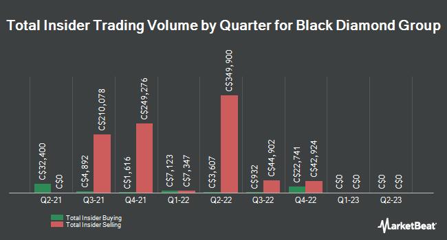 Insider Trades by Quarter for Black Diamond Group Ltd (TSE:BDI)