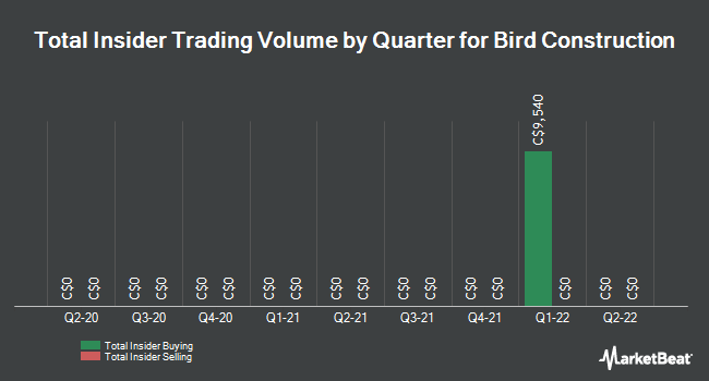Insider Trades by Quarter for Bird construction (TSE:BDT)