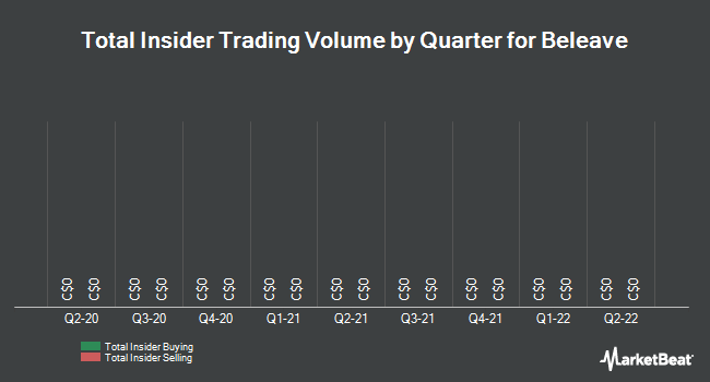 Insider Buying and Selling by Quarter for Beleave (TSE:BE)