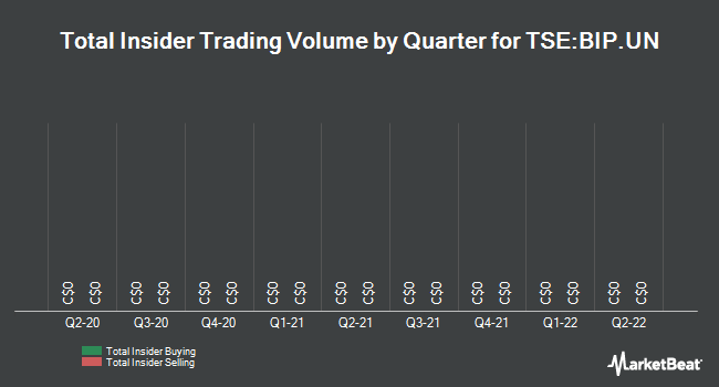 Insider Trades by Quarter for Brookfield Infrastructure Partners L.P. (TSE:BIP.UN)