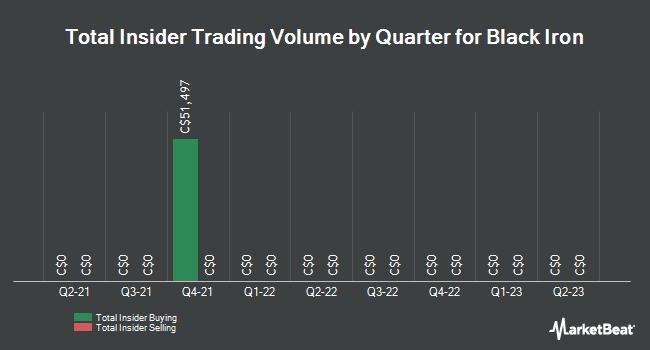 Insider Trades by Quarter for Black Iron (TSE:BKI)