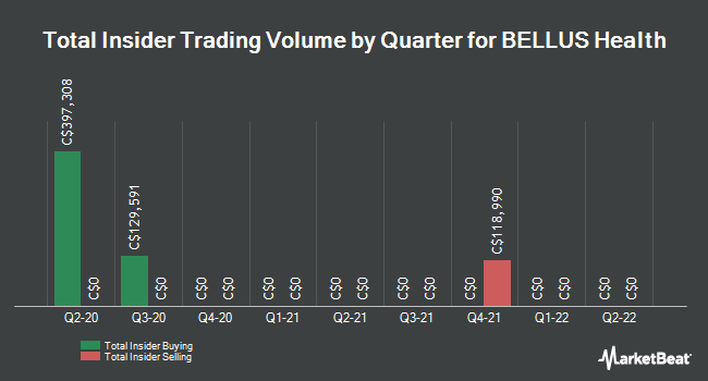 Insider Trades by Quarter for BELLUS Health (TSE:BLU)