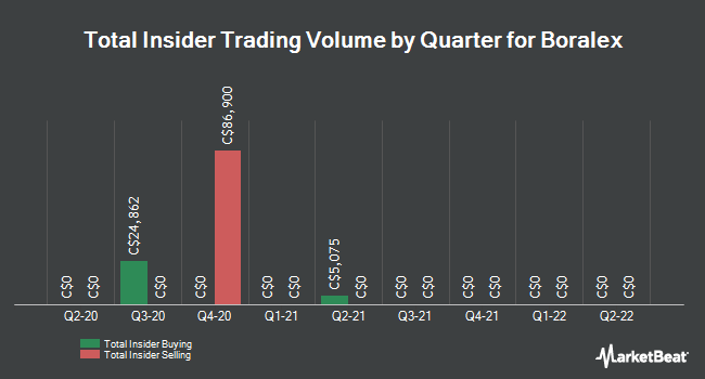 Insider Trades by Quarter for Boralex (TSE:BLX)