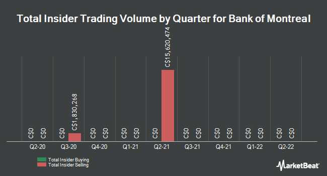 Insider Trades by Quarter for Bank of Montreal (TSE:BMO)