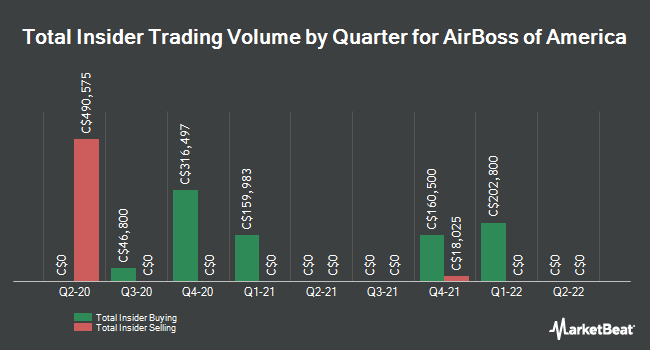 Insider Trades by Quarter for AirBoss of America Corp (TSE:BOS)