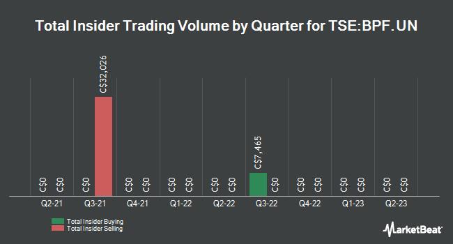 Insider Trades by Quarter for Boston Pizza Royalties Income Fund (TSE:BPF.UN)