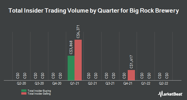 Insider Trades by Quarter for Big Rock Brewery (TSE:BR)