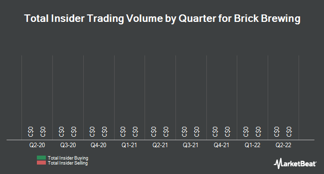 Insider Trades by Quarter for Brick Brewing Co. Limited (TSE:BRB)