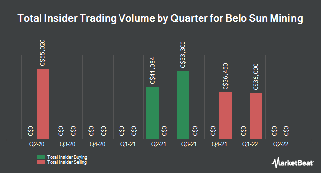 Insider Trades by Quarter for Belo Sun Mining Corp (TSE:BSX)