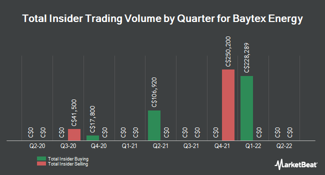 Insider Trades by Quarter for Baytex Energy Corp (TSE:BTE)