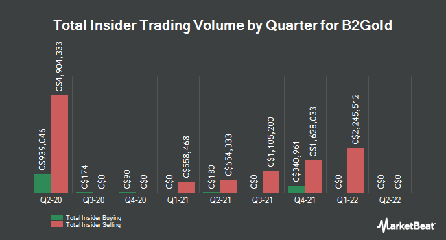 Insider Buying and Selling by Quarter for B2Gold (TSE:BTO)