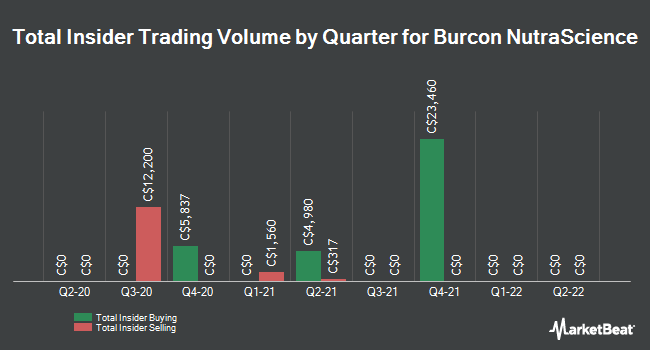 Insider Trades by Quarter for Burcon NutraScience Corp (TSE:BU)