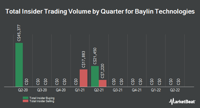 Insider Trades by Quarter for Baylin Technologies (TSE:BYL)