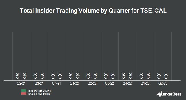 Insider Trades by Quarter for Caledonia Mining (TSE:CAL)