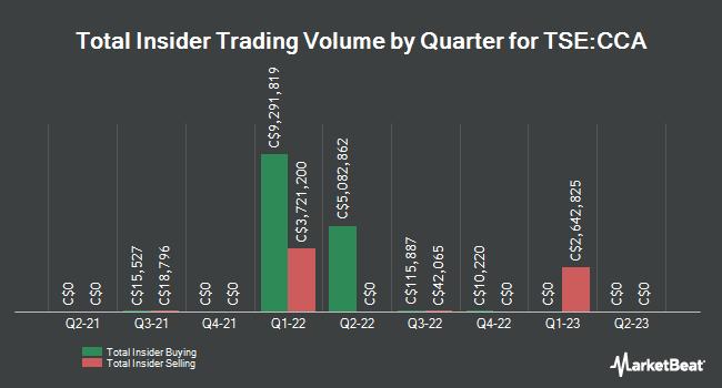 Insider Trades by Quarter for Cogeco Communications (TSE:CCA)