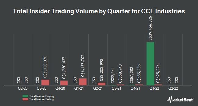 Insider Trades by Quarter for CCL Industries (TSE:CCL.B)