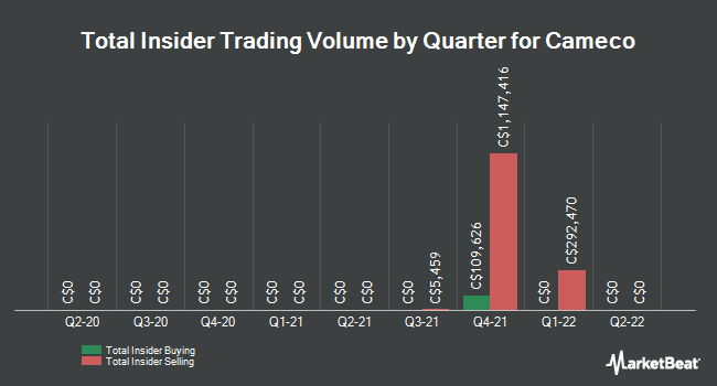 Insider Trades by Quarter for Cameco Corp (TSE:CCO)