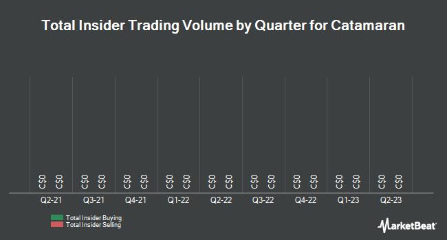 Insider Trades by Quarter for Catamaran (TSE:CCT)