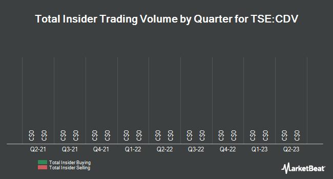 Insider Trades by Quarter for COM DEV International Ltd (TSE:CDV)