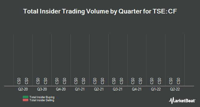 Insider Trades by Quarter for Canaccord Genuity Group (TSE:CF)