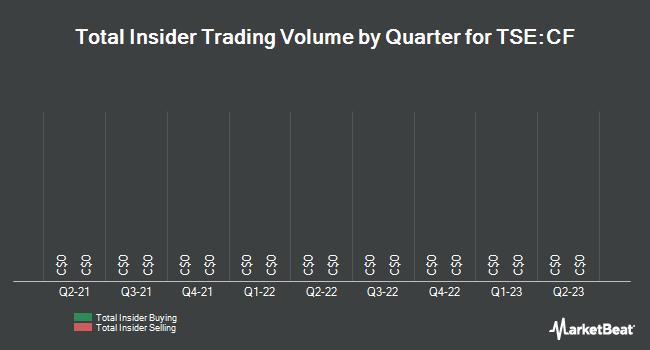 Insider Trading History for Canaccord Genuity (TSE:CF)