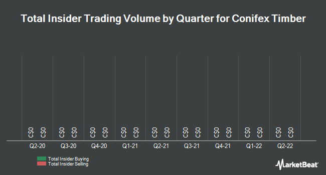 Insider Trades by Quarter for Conifex Timber (TSE:CFF)