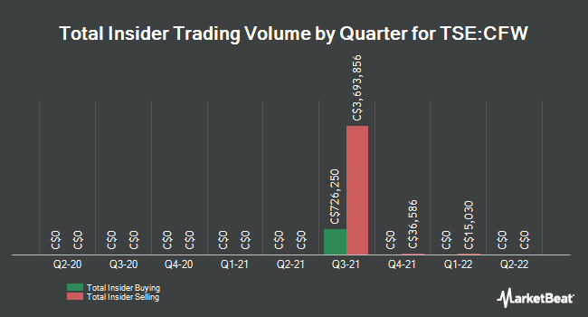 Insider Trades by Quarter for Calfrac Well Services (TSE:CFW)