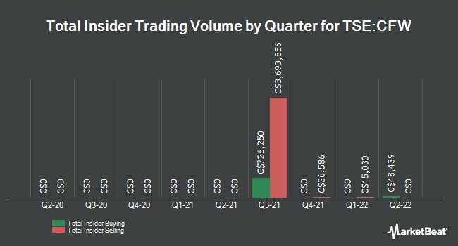 Insider Buying and Selling by Quarter for Calfrac Well Services (TSE:CFW)