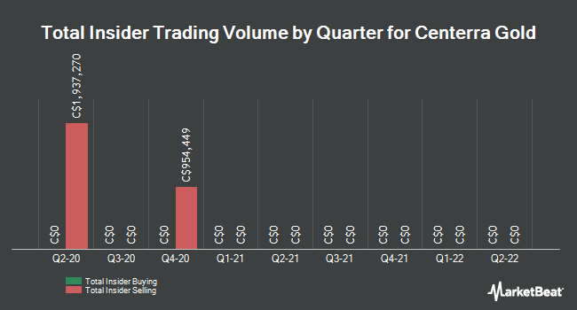 Insider Trades by Quarter for Centerra Gold (TSE:CG)