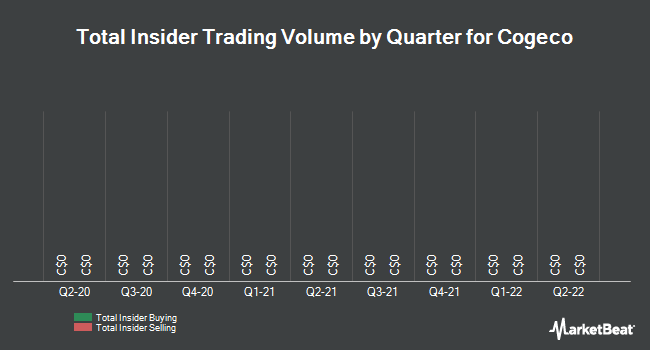 Insider Trades by Quarter for Cogeco (TSE:CGO)