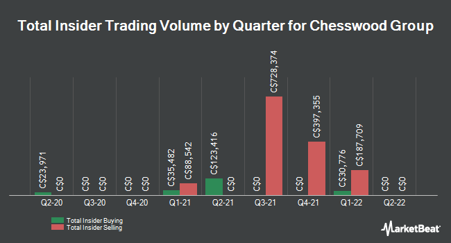 Insider Trades by Quarter for Chesswood Group Ltd (TSE:CHW)