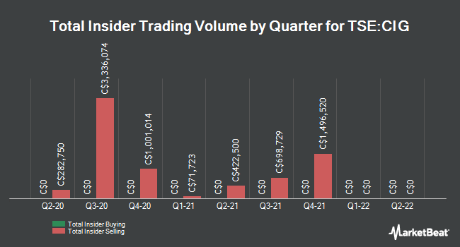 Insider Trades by Quarter for Colliers International Group (TSE:CIG)