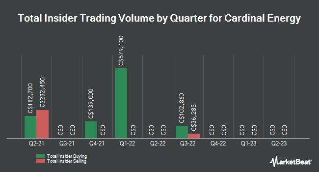 Insider Trades by Quarter for Cardinal Energy Ltd (TSE:CJ)