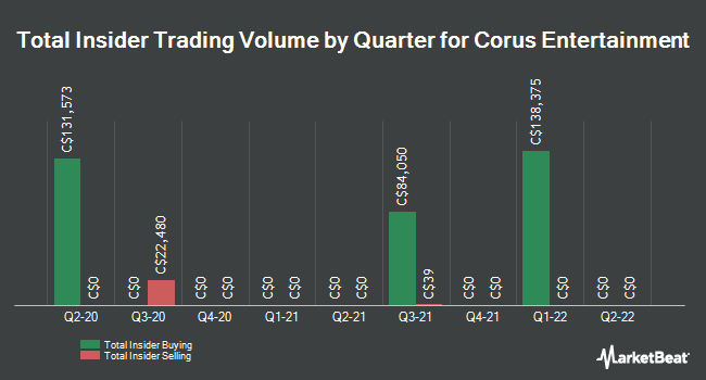 Insider Trading History for Corus Entertainment (TSE:CJR)