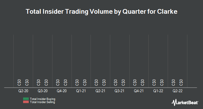 Insider Trades by Quarter for Clarke (TSE:CKI)