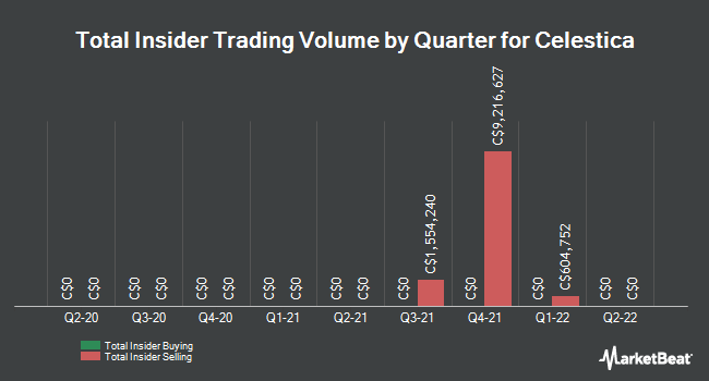 Insider Trades by Quarter for Celestica (TSE:CLS)