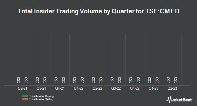 Insider Trading History for CanniMed (TSE:CMED)