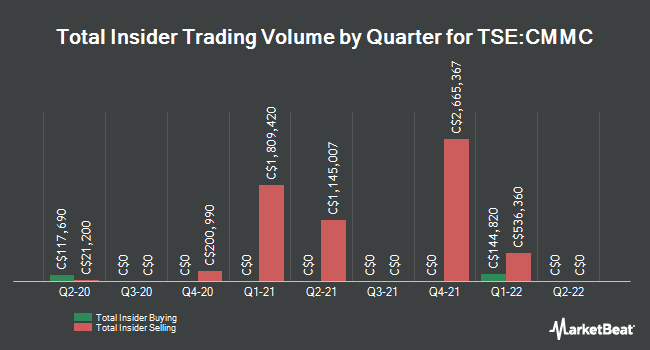 Insider Trades by Quarter for Copper Mountain Mining Co.. (TSE:CMMC)